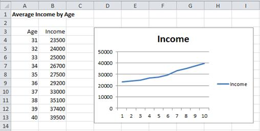 Excel Charts | Real Statistics Using Excel