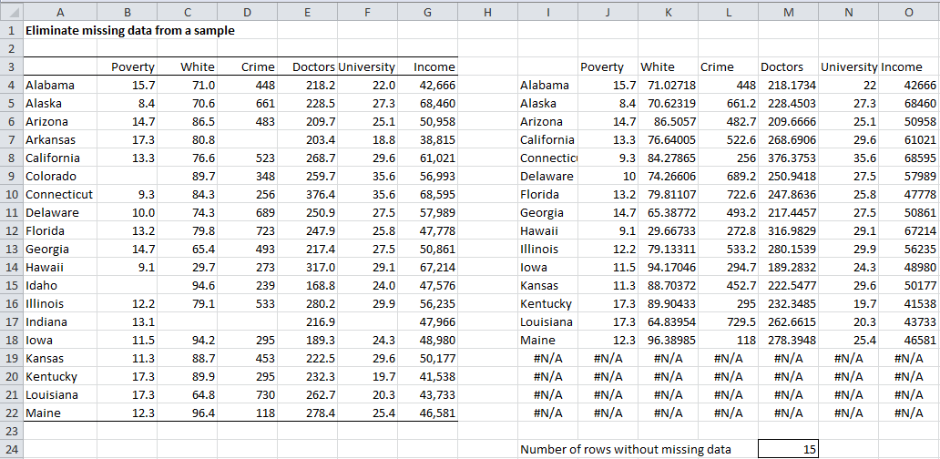 Dealing with Missing Data | Real Statistics Using Excel