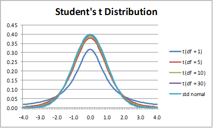 Basic Concepts of the t Distribution | Real Statistics Using