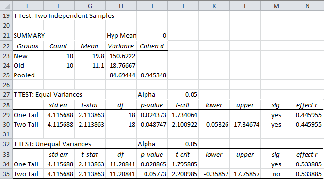 Two Sample t Test: unequal variances | Real Statistics Using Excel