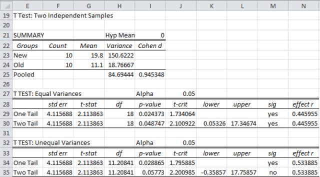 t test independent samples