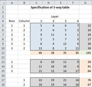 Three-way contingency table