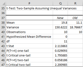 t test unequal variances