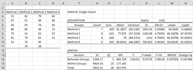 One-way ANOVA output