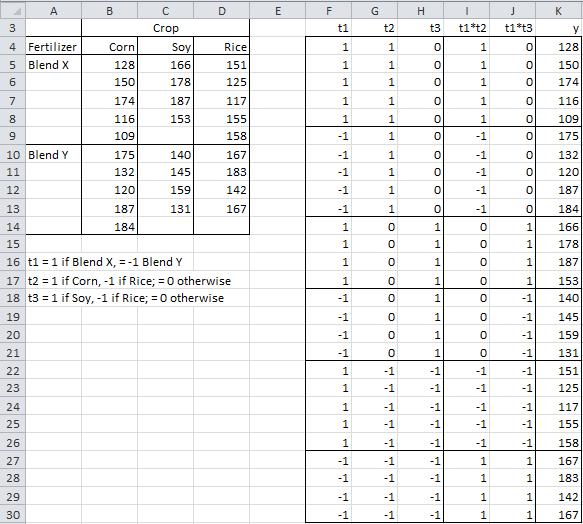 Unbalanced Factorial ANOVA | Real Statistics Using Excel