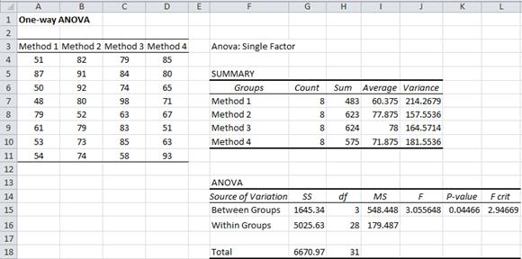 ANOVA data analysis tool