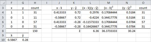 Correlation dichotomous variables Excel