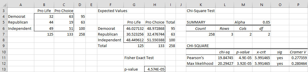 Fisher Exact Test | Real Statistics Using Excel