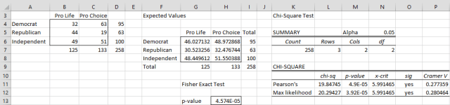 Fisher test data analysis