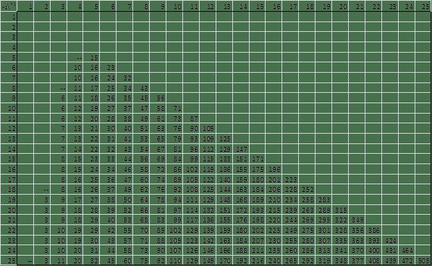 Wilcoxon Rank-Sum Table, alpha = .01