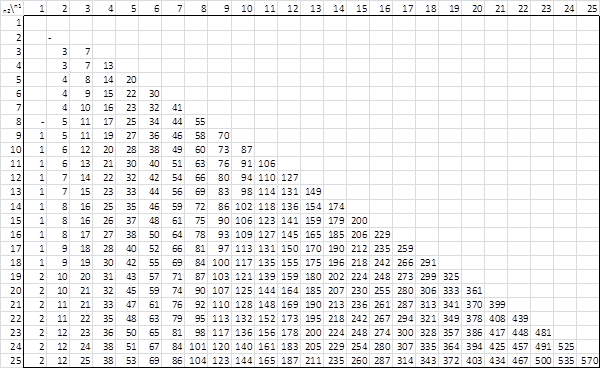 Wilcoxon Rank-Sum Table, alpha = .20