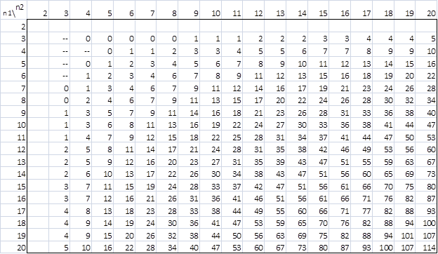 Mann-Whitney Table | Real Statistics Using Excel