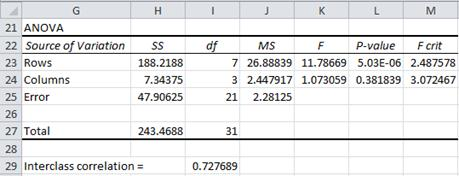 Intraclass correlation Excel