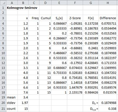 Kolmogorov-Smirnov Test for Normality | Real Statistics Using Excel