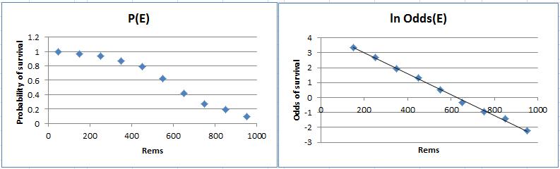 Logistic Regression Basic Concepts | Real Statistics Using Excel