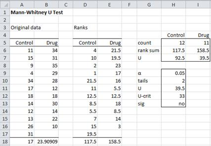 Mann-Whitney Test Independent Samples | Real Statistics