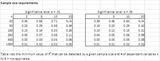 Sample Size Multiple Regression | Real Statistics Using Excel