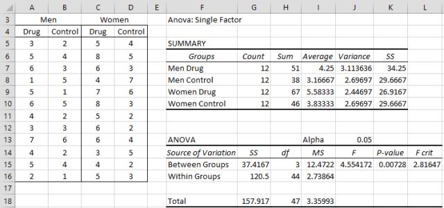 ANOVA-Excel