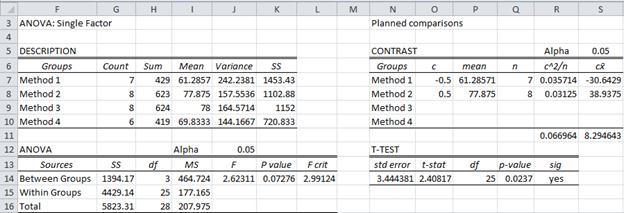 Planned comparison ANOVA Excel