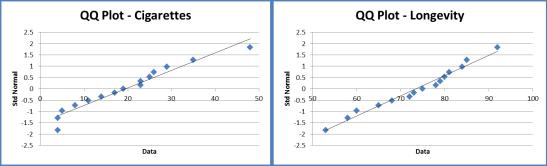 QQ plot correlation
