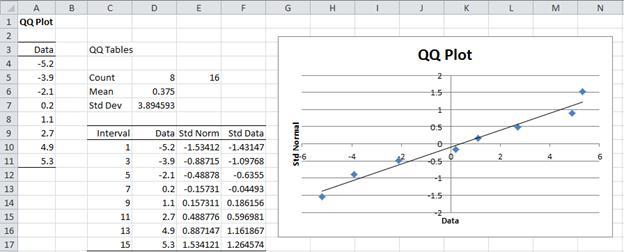 QQ plot testing normality