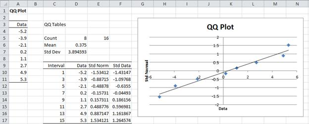 Graphical Normality Symmetry Tests Real Statistics Using Excel