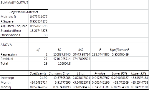 Quadratic regression Excel