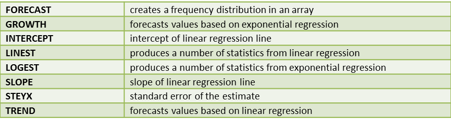 Built In Statistical Functions Real Statistics Using Excel