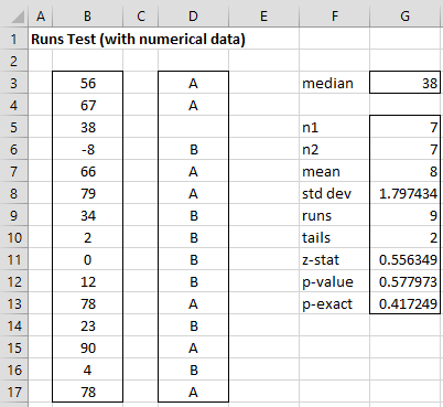 Runs Test numeric data