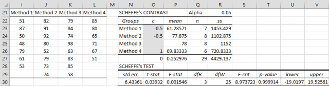 Scheffe analysis