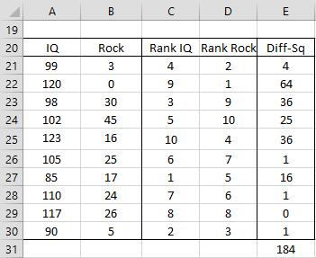 Spearman's Rank Correlation | Real Statistics Using Excel