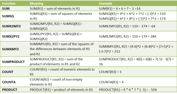 Sum functions Excel