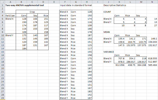 Unbalanced Anova Excel