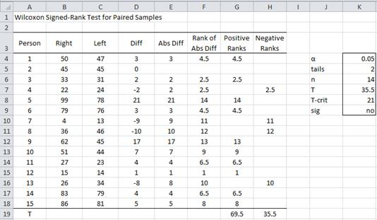 wilcoxon signed ranks test real statistics using excel
