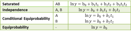 Two-way contingency table models