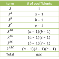 Number coefficients saturated model