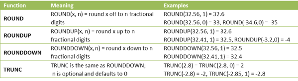 Rounding worksheet functions Excel