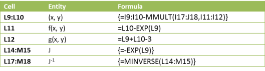 Formulas Newton's method Excel
