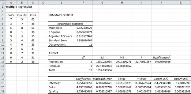 Multiple Regression Analysis Excel | Real Statistics Using Excel