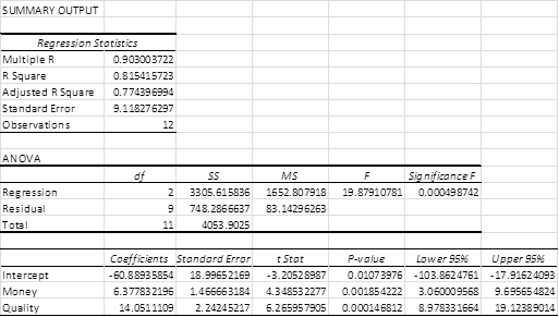 Regression without interaction Excel