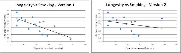 Change regression lines
