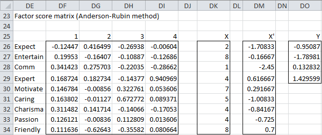 Anderson-Rubin factor scores