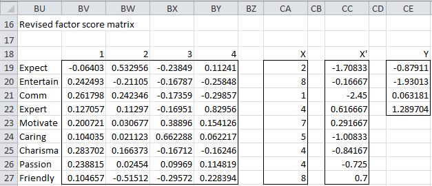 Revised factor score matrix