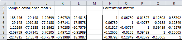 Sample covariance correlation matrices