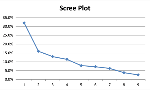 Scree plot Excel