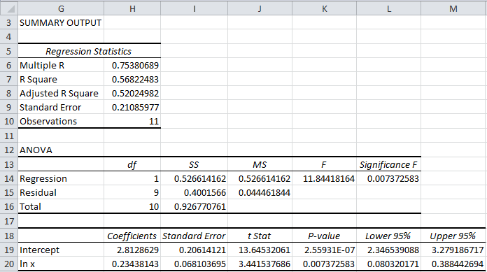 Power Regression Real Statistics Using Excel