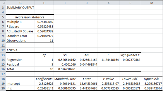 Log-log regression Excel