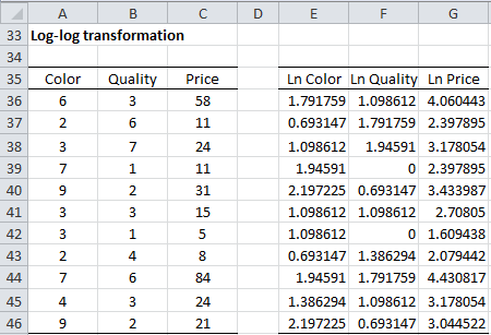 Log-log transformation Excel