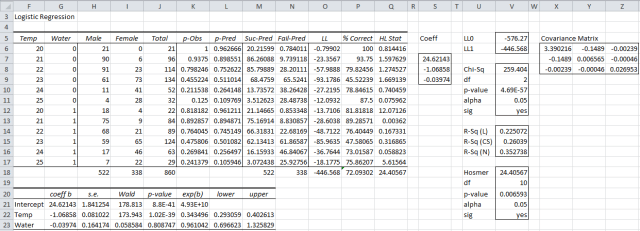 Logistic regression analysis Excel