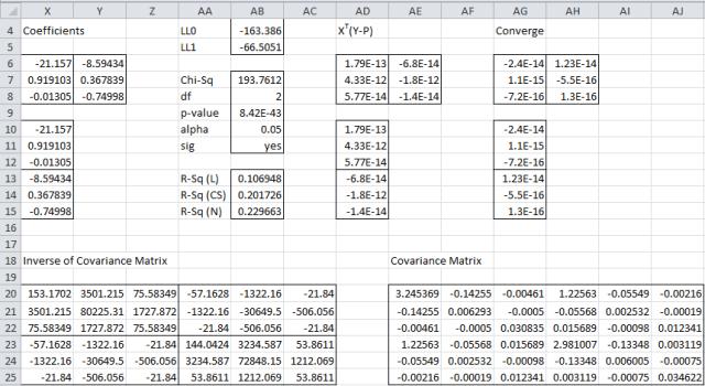 Multinomial Logistic Newton's Method
